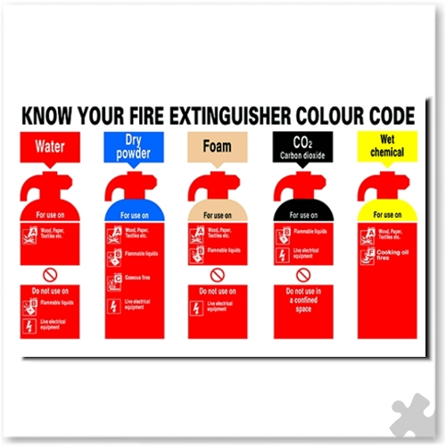 Safety Sign Know Your Fire Extinguisher